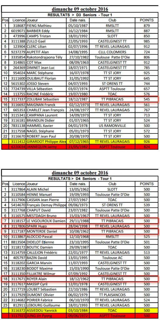 Les résultats du critérium du dimanche 9 octobre 2016 pour la D3 et la D4 pour TTP.